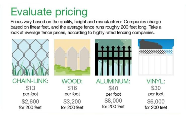 fence cost estimates based on material